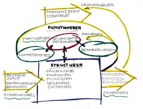 Het Change InterAction Model (CIAM)